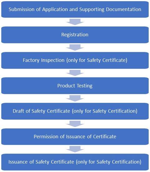 KC-Certification-Process-Steps